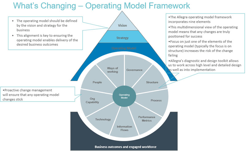 Organisation design example operating model